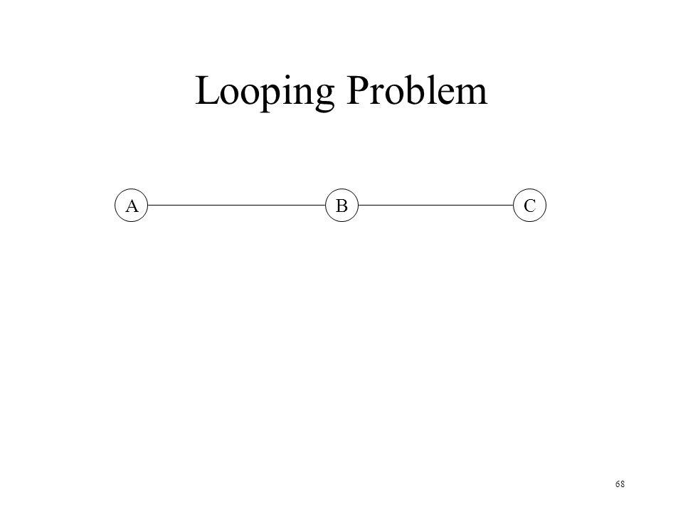 Looping Problem A B C