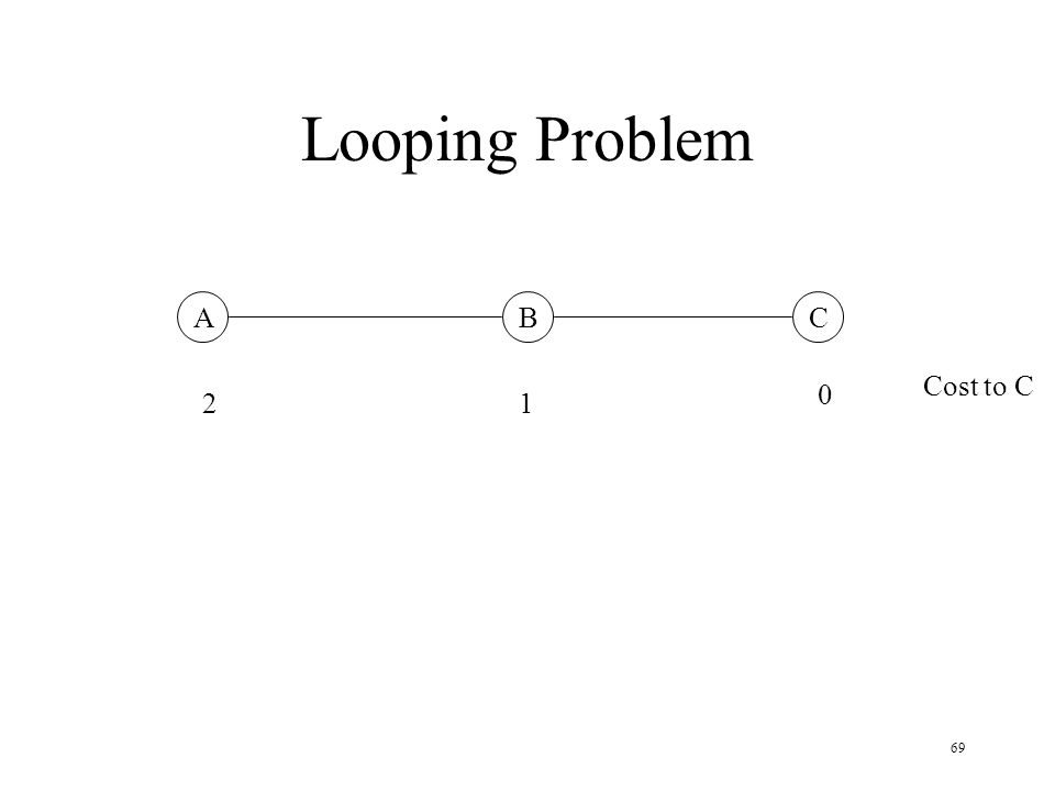 Looping Problem A B C Cost to C 2 1