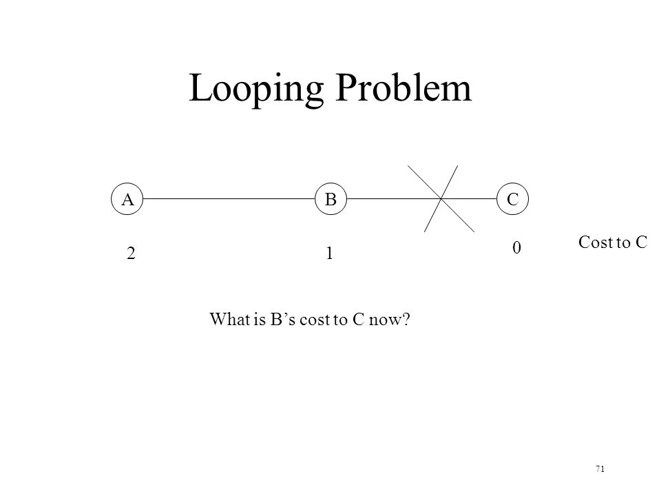 Looping Problem A B C Cost to C 2 1 What is B's cost to C now