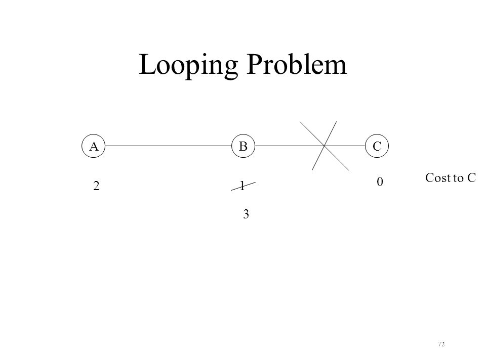 Looping Problem A B C Cost to C 2 1 3