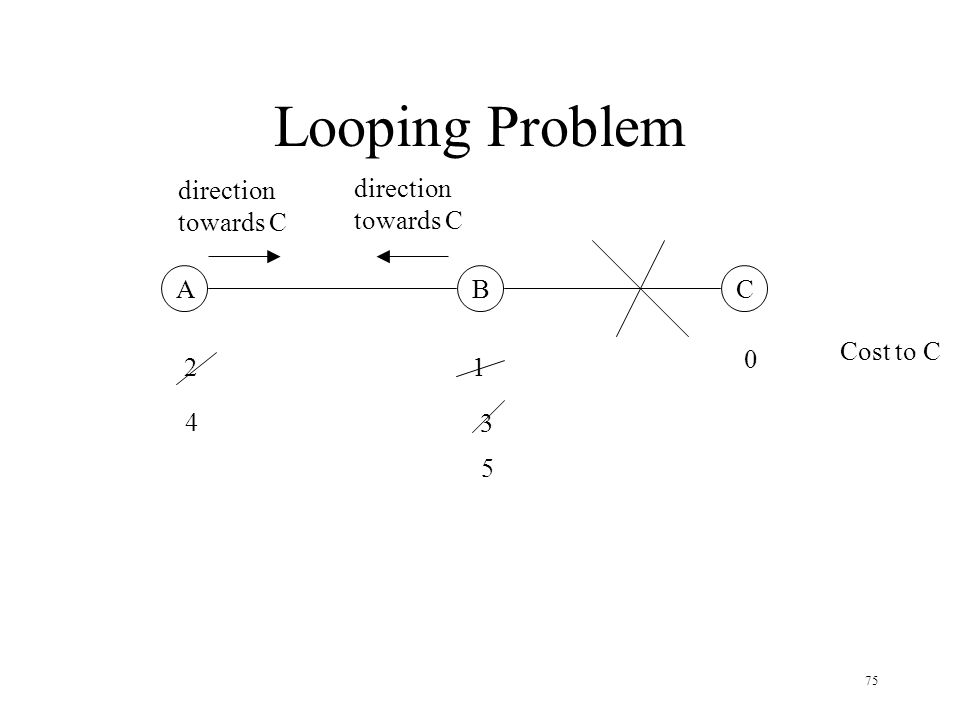 Looping Problem direction towards C direction towards C A B C