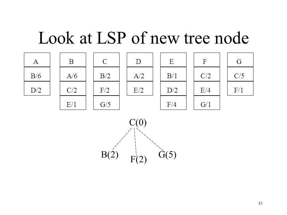 Look at LSP of new tree node