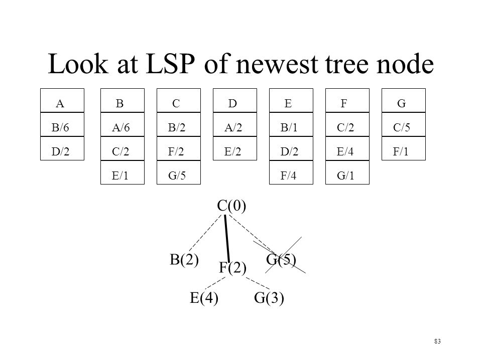 Look at LSP of newest tree node