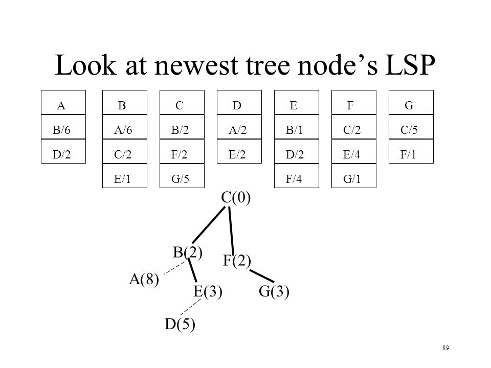 Look at newest tree node's LSP