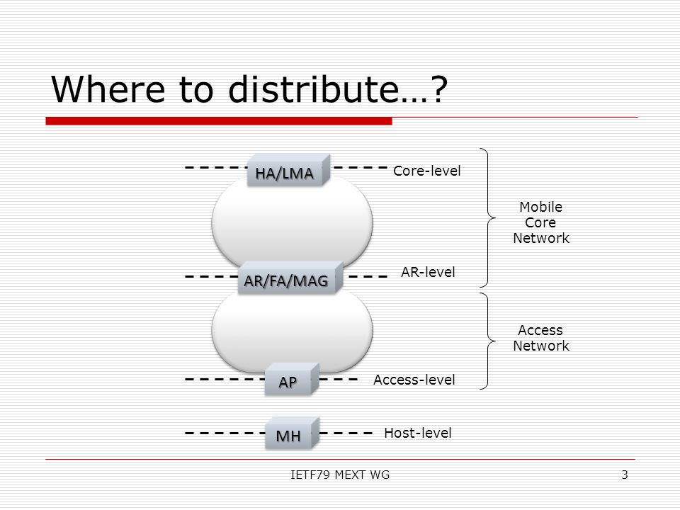 Where to distribute… HA/LMA AR/FA/MAG AP MH Core-level Mobile Core
