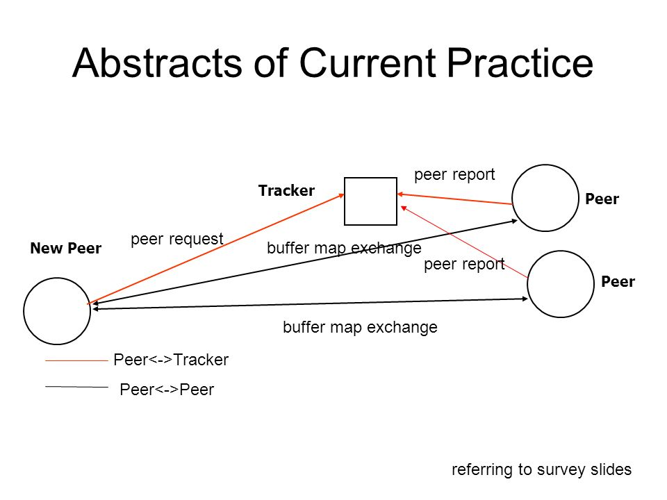 Abstracts of Current Practice