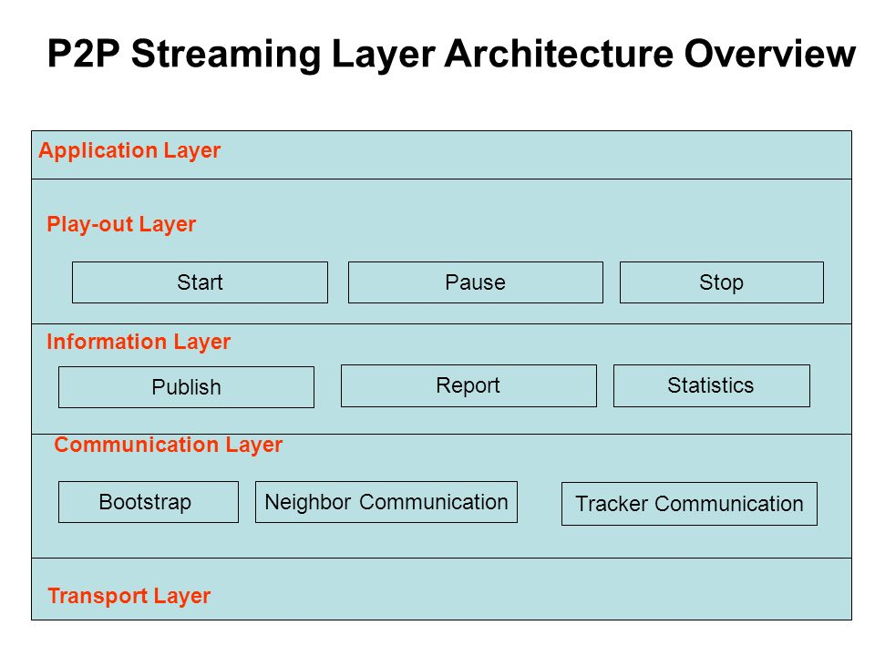 P2P Streaming Layer Architecture Overview