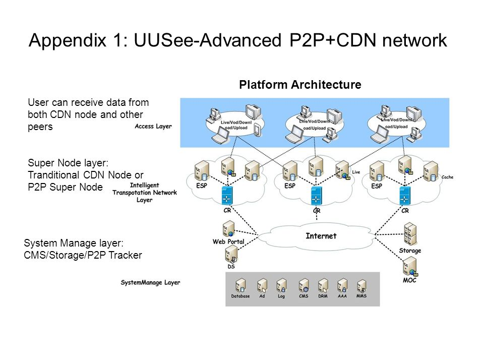 Appendix 1: UUSee-Advanced P2P+CDN network