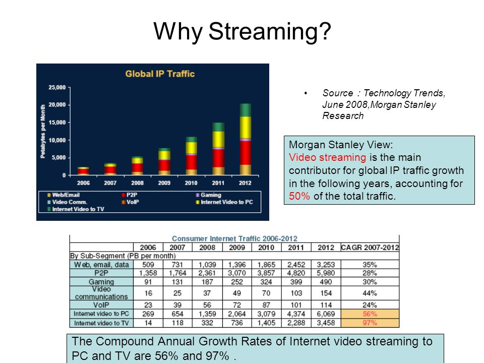 Why Streaming Source:Technology Trends, June 2008,Morgan Stanley Research. Morgan Stanley View: