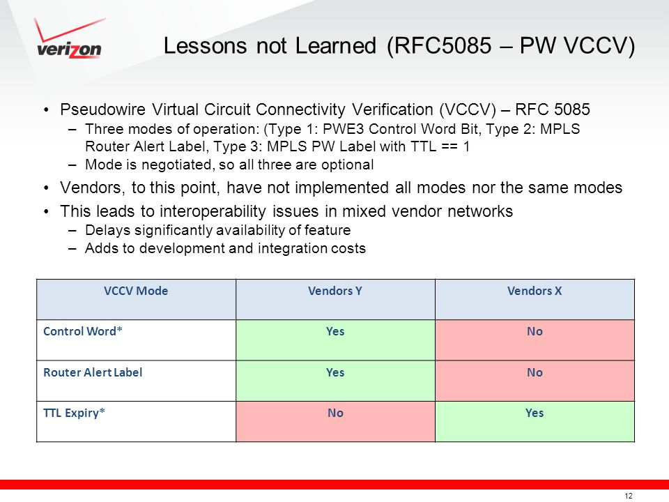 Lessons not Learned (RFC5085 – PW VCCV)