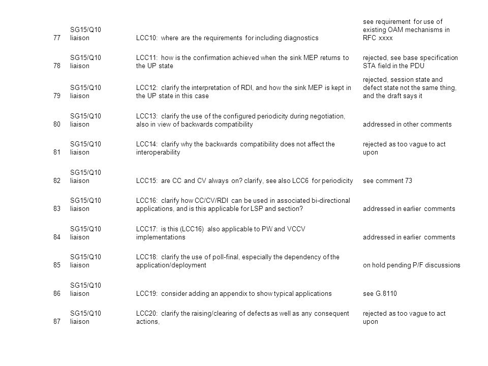 77 SG15/Q10 liaison. LCC10: where are the requirements for including diagnostics. see requirement for use of existing OAM mechanisms in RFC xxxx.