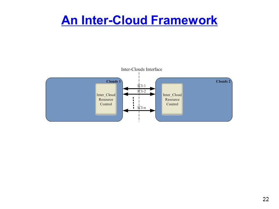 An Inter-Cloud Framework