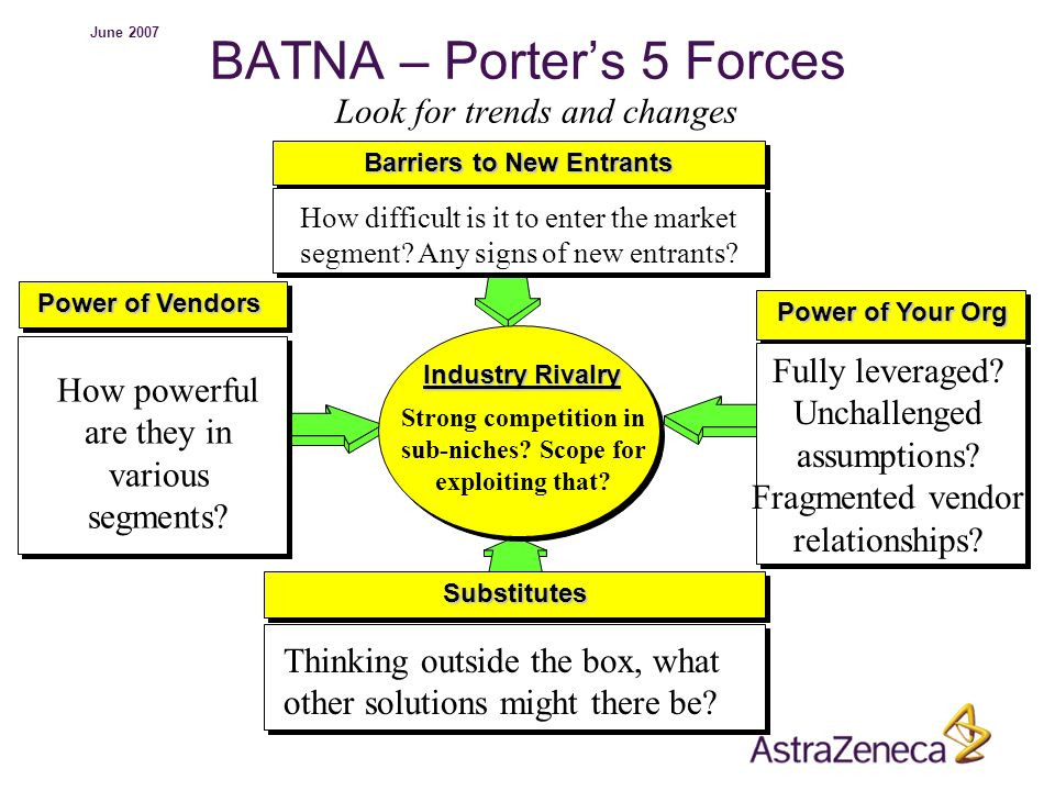 BATNA – Porter's 5 Forces Look for trends and changes