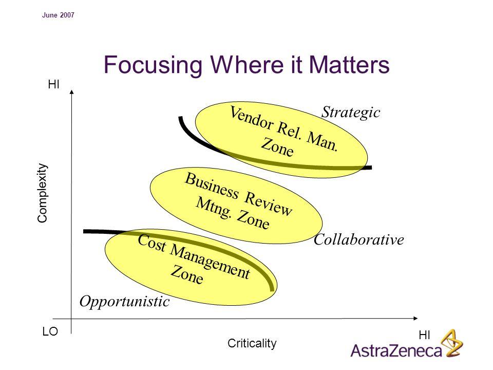 Focusing Where it Matters
