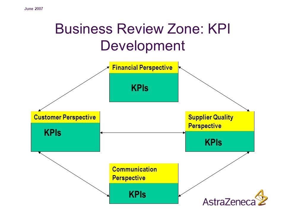 Business Review Zone: KPI Development
