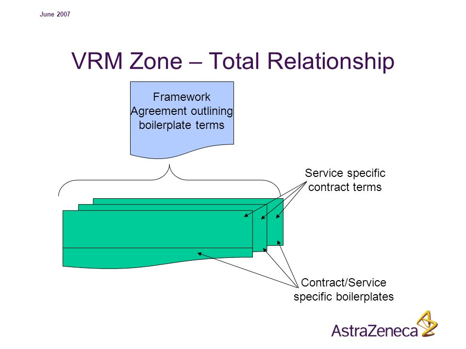 VRM Zone – Total Relationship