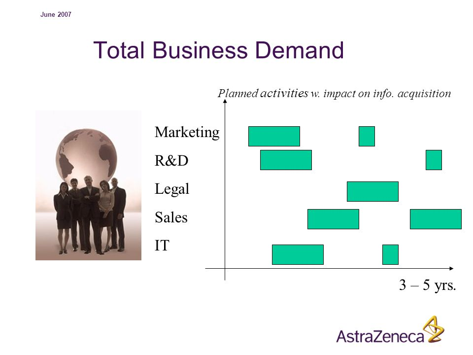Total Business Demand Marketing R&D Legal Sales IT 3 – 5 yrs.