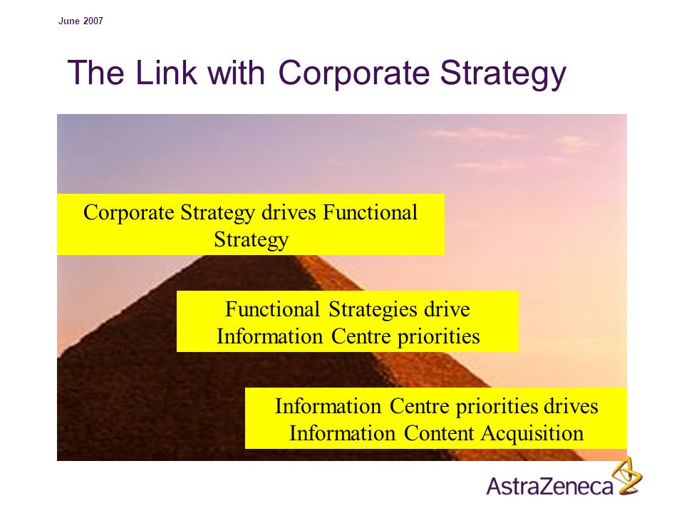The Link with Corporate Strategy