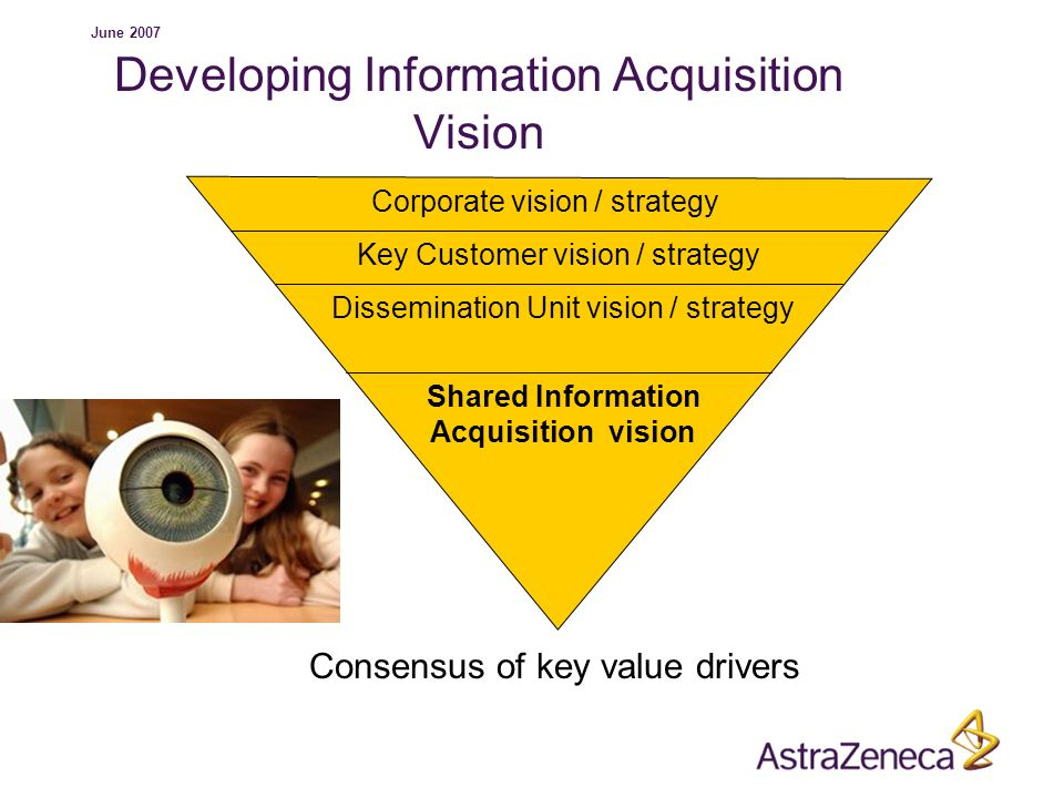Developing Information Acquisition Vision