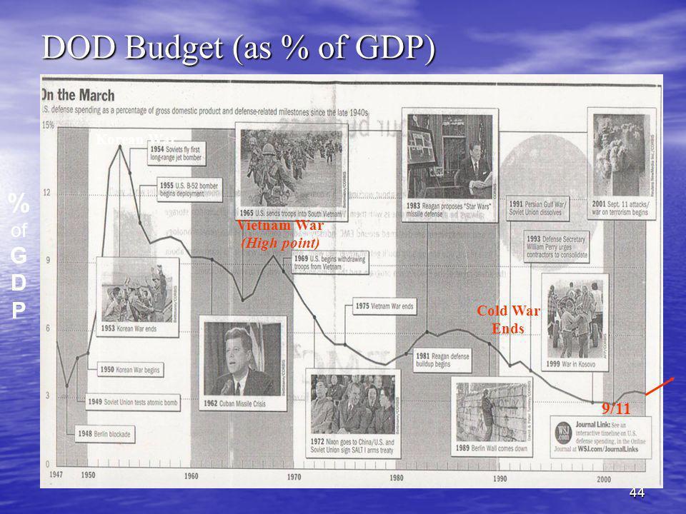 DOD Budget (as % of GDP) % G D P of 9/11 Korean War Vietnam War
