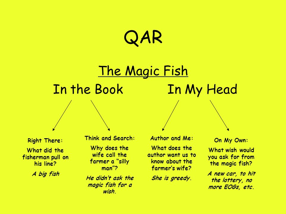 QAR The Magic Fish In the Book In My Head Think and Search: