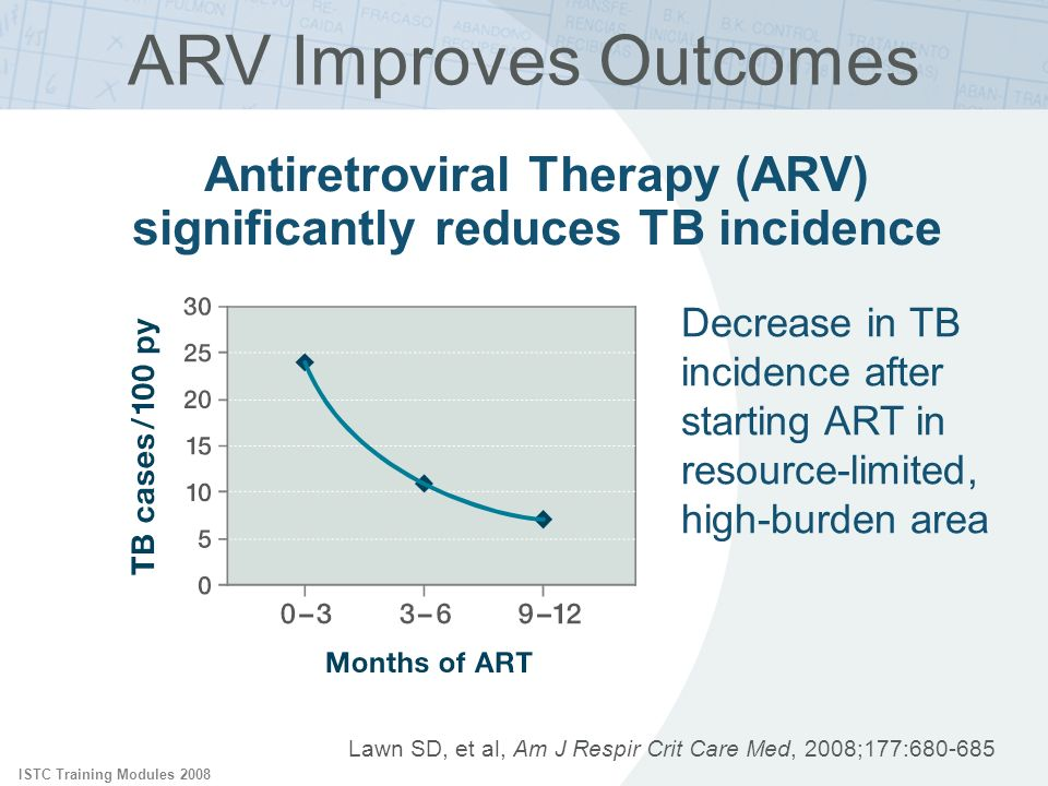 Antiretroviral Therapy (ARV) significantly reduces TB incidence