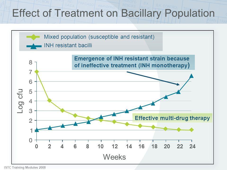 Effect of Treatment on Bacillary Population