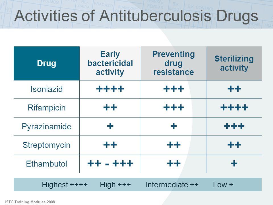 Activities of Antituberculosis Drugs