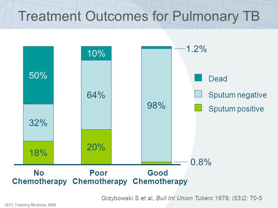 Treatment Outcomes for Pulmonary TB