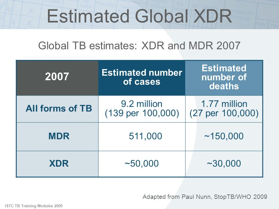 Estimated Global XDR 2007 Global TB estimates: XDR and MDR 2007