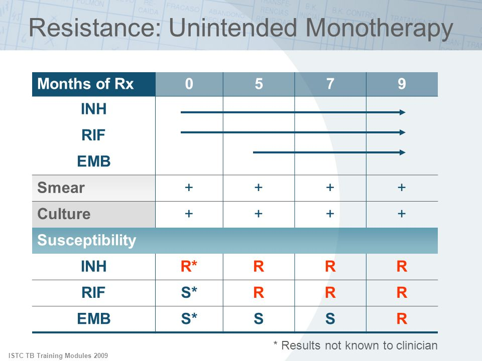 Resistance: Unintended Monotherapy