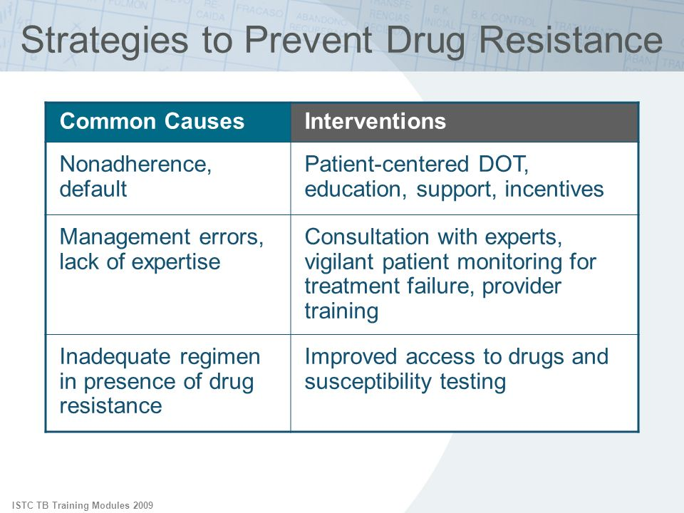 Strategies to Prevent Drug Resistance