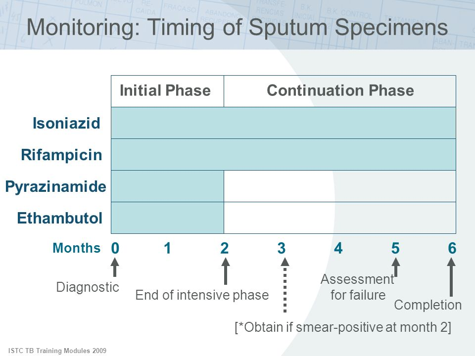 Monitoring: Timing of Sputum Specimens