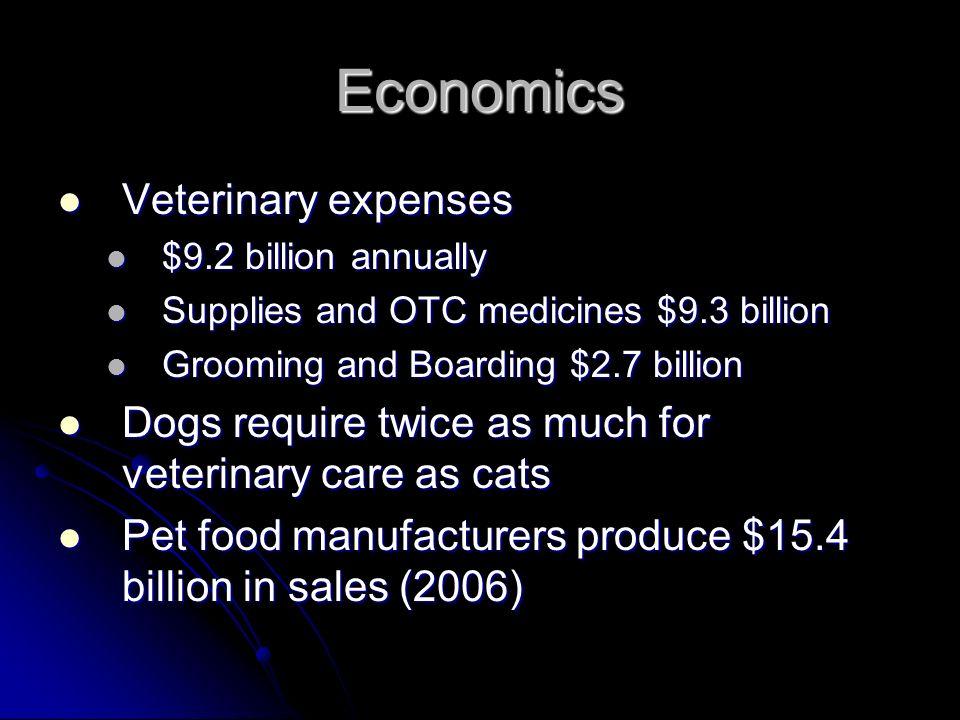 Economics Veterinary expenses