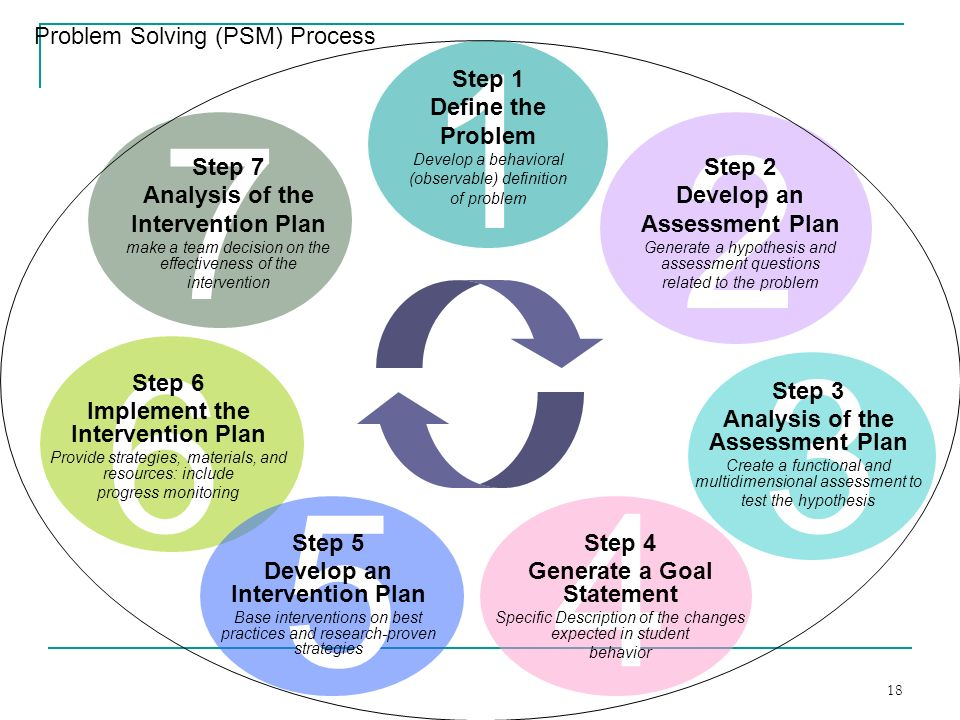 an overview of the steps in problem solving process This article discusses a five-step problem-solving process that you can teach your children to help them solve mathematical problems.