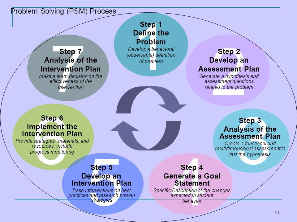 1 2 7 6 3 5 4 Problem Solving (PSM) Process Step 1 Define the Problem