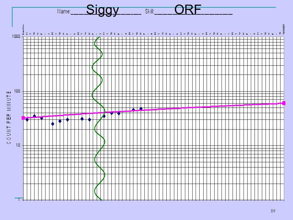 ORF Siggy