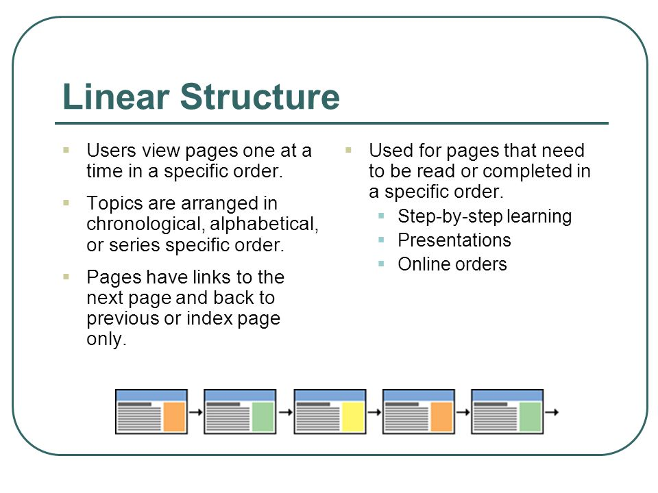 Linear Structure Users view pages one at a time in a specific order.