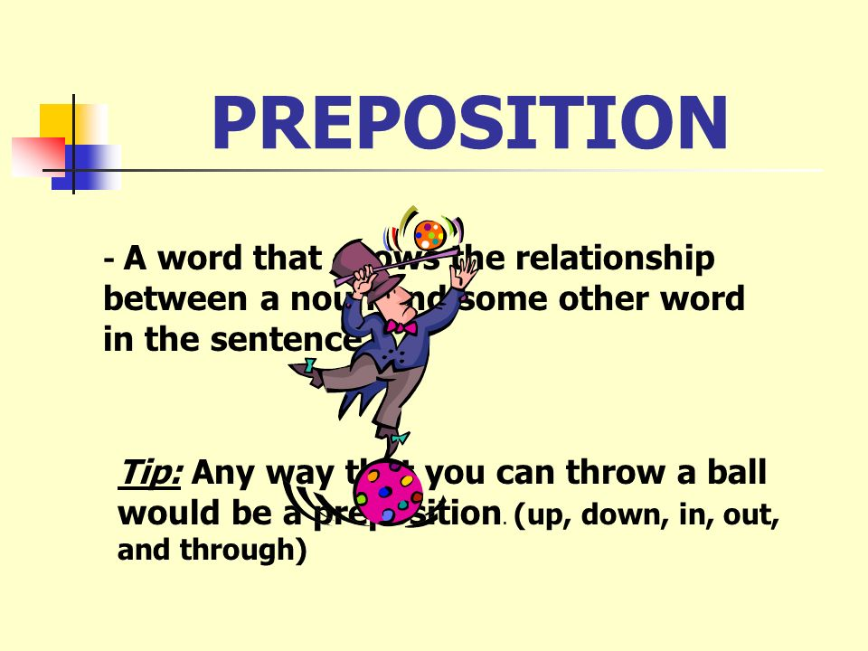 PREPOSITION- A word that shows the relationship between a noun and some other word in the sentence.