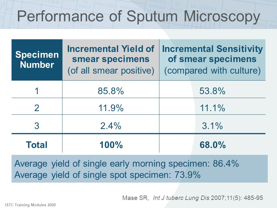 Performance of Sputum Microscopy
