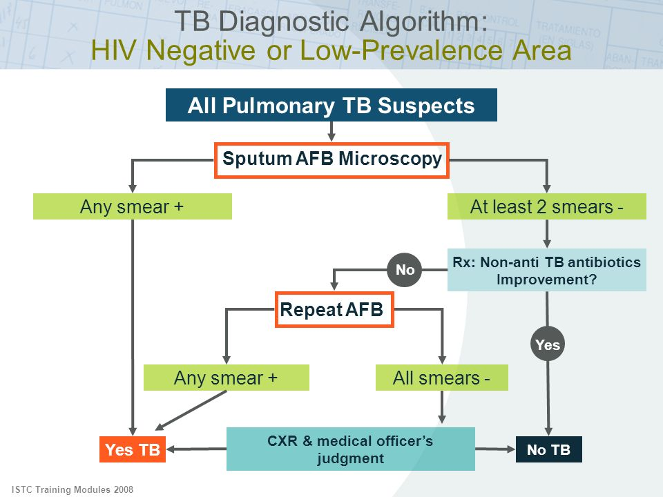 TB Diagnostic Algorithm: HIV Negative or Low-Prevalence Area