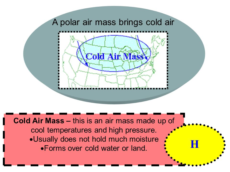 H A polar air mass brings cold air
