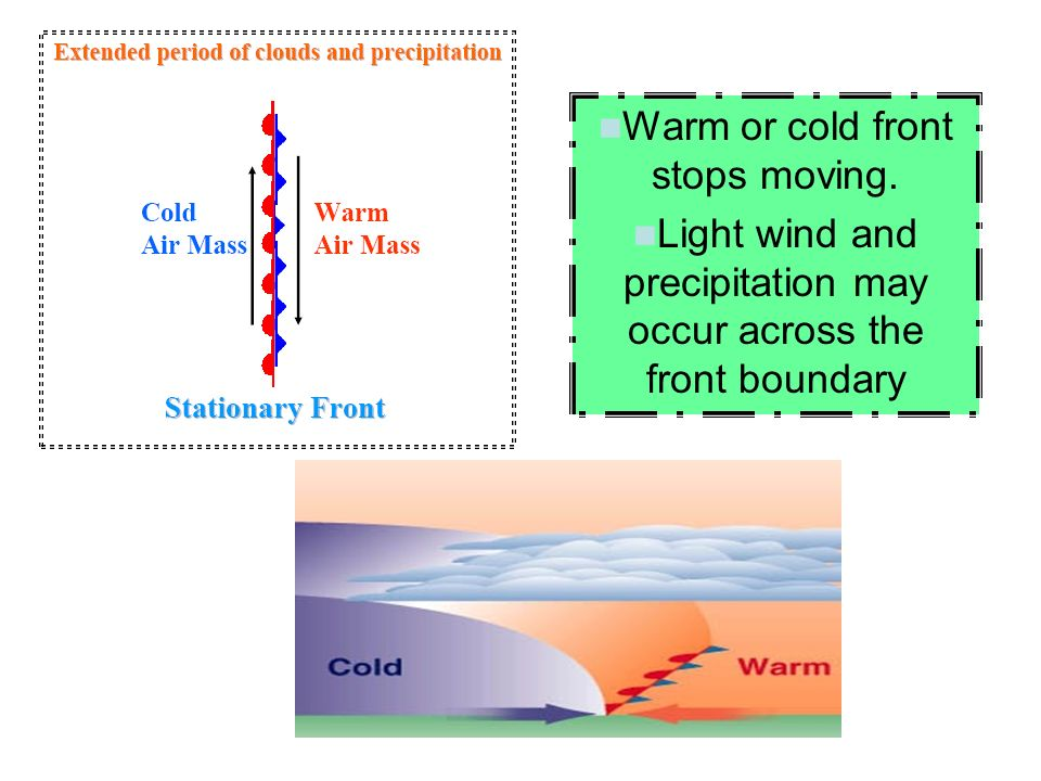 Warm or cold front stops moving.