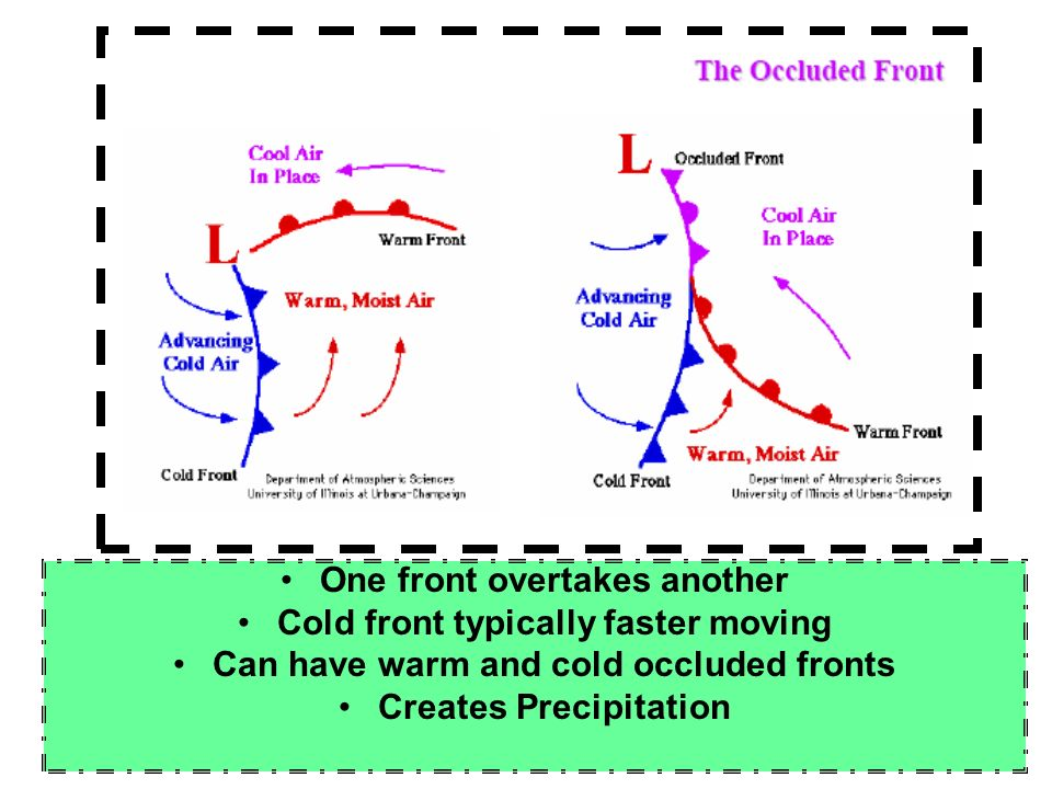 One front overtakes another Cold front typically faster moving