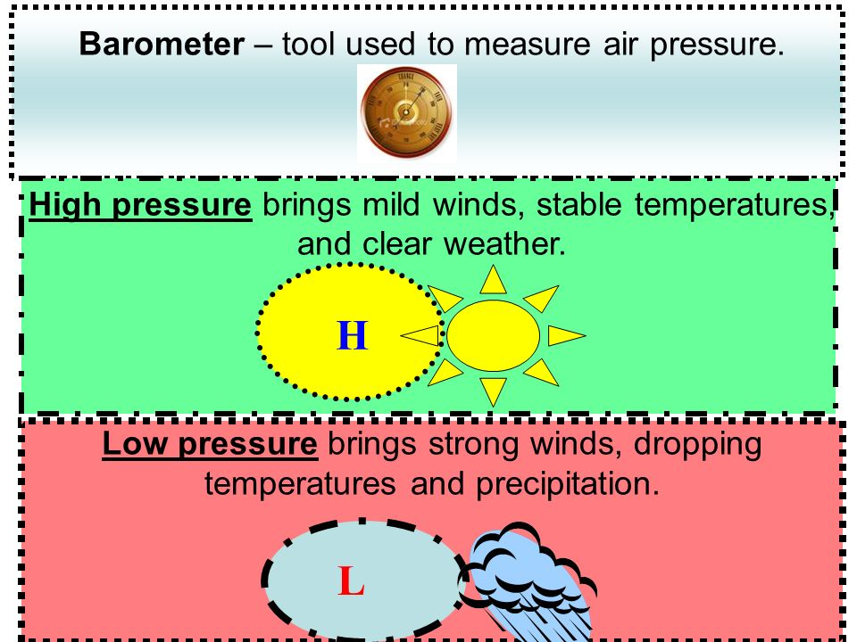 Barometer – tool used to measure air pressure.