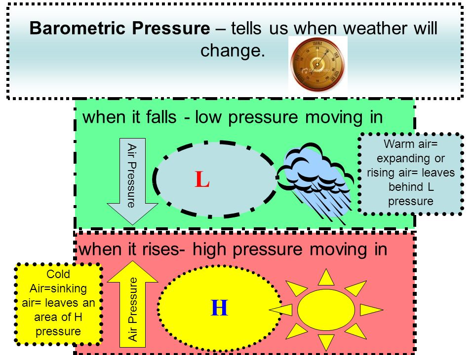 L H Barometric Pressure – tells us when weather will change.