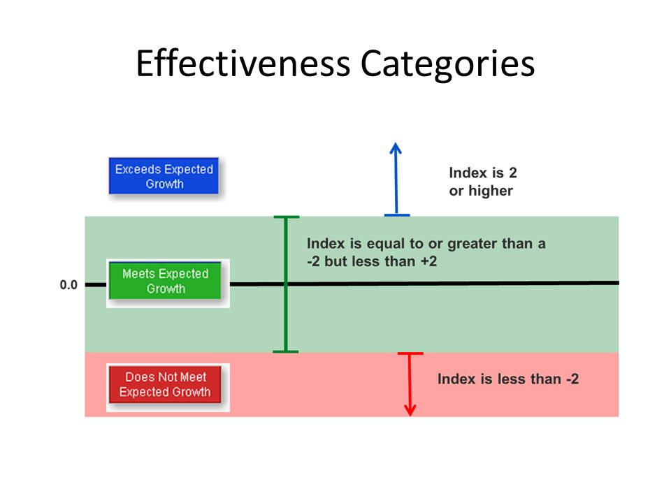 Effectiveness Categories