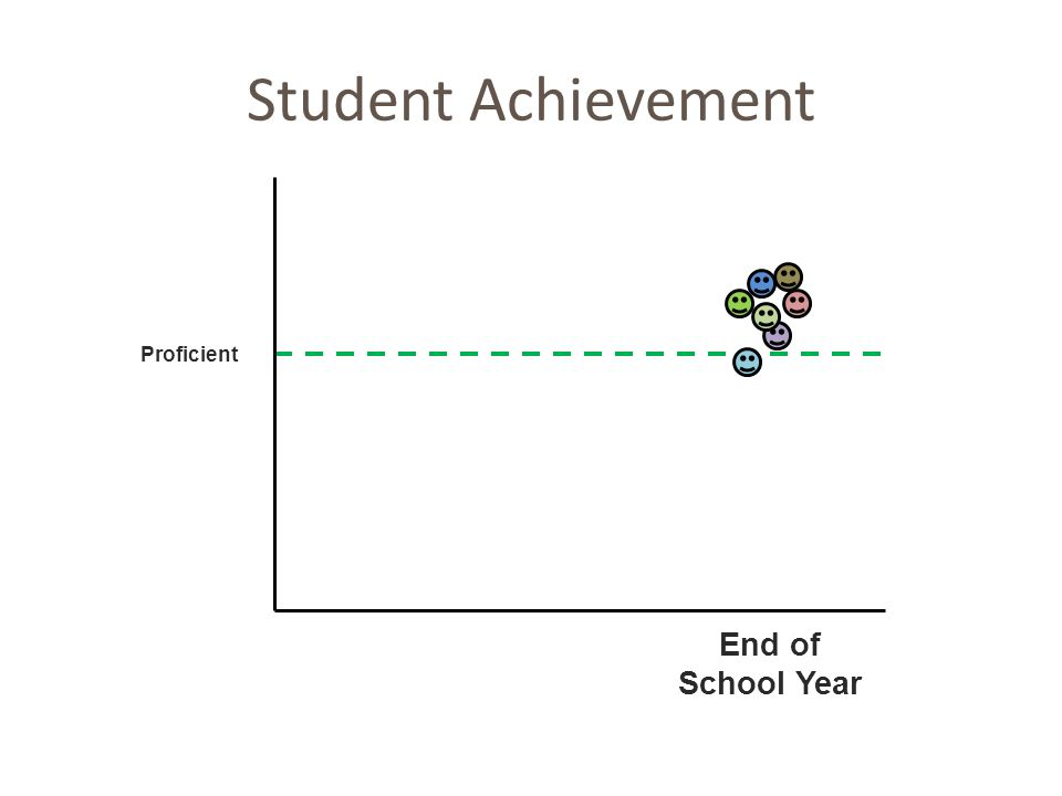 Student Achievement End of School Year Proficient