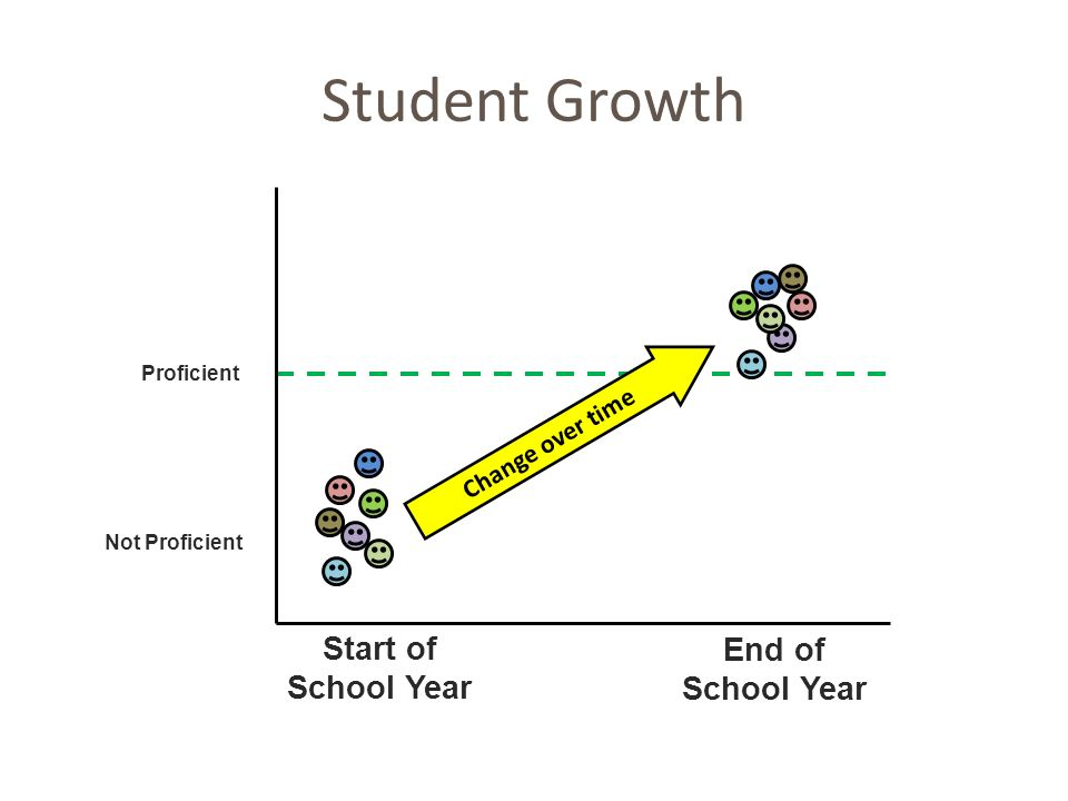Student Growth Start of End of School Year School Year