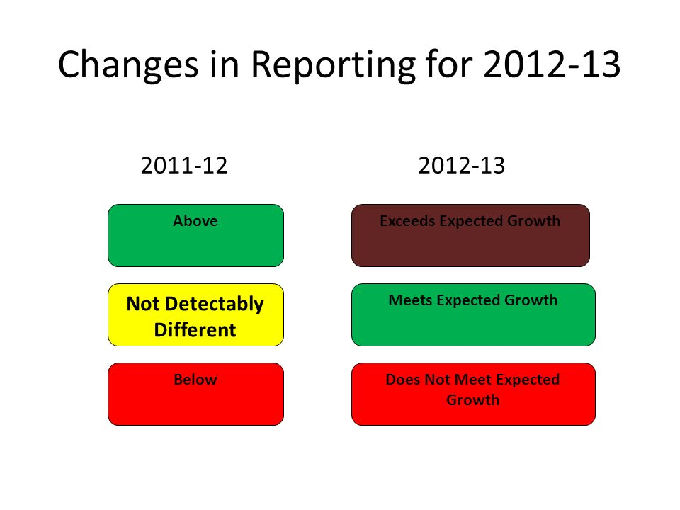 Changes in Reporting for 2012-13